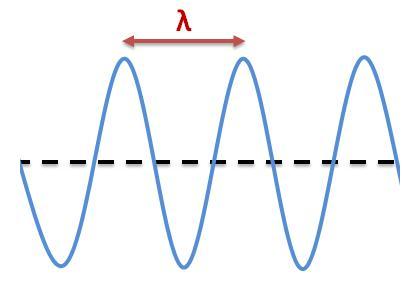 Cit des sciences saison 2 giikymusic - Cercle chromatique longueur d onde ...